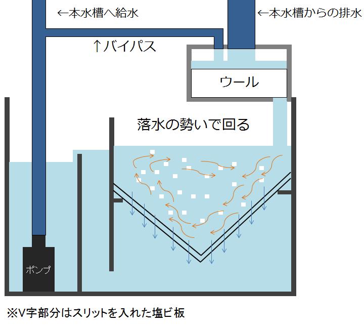 オーバーフローの流動ろ過イメージ図