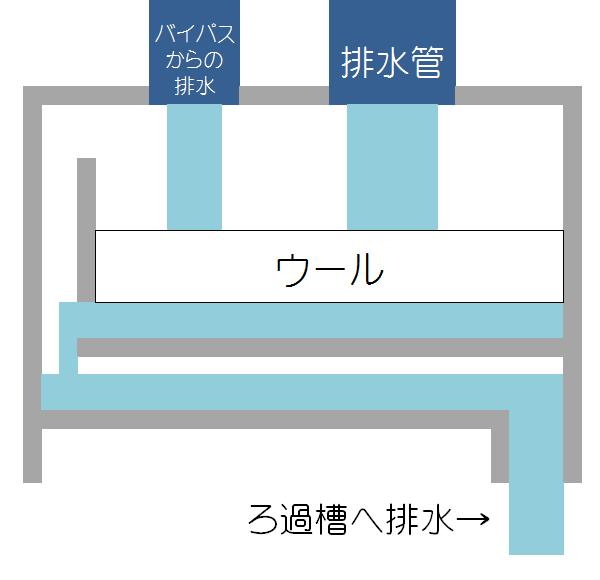 流動ろ過のウールボックスの図