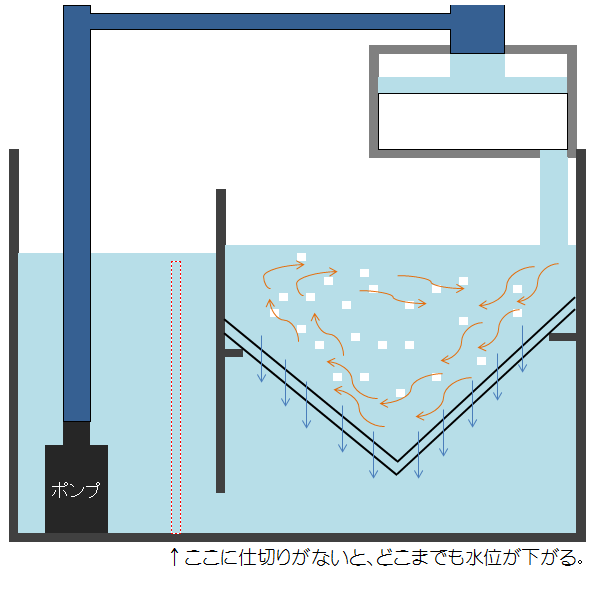 水位の下がる流動ろ過の濾過槽