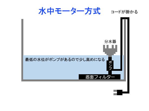水中モーターシステムでアクアテラリウムをする