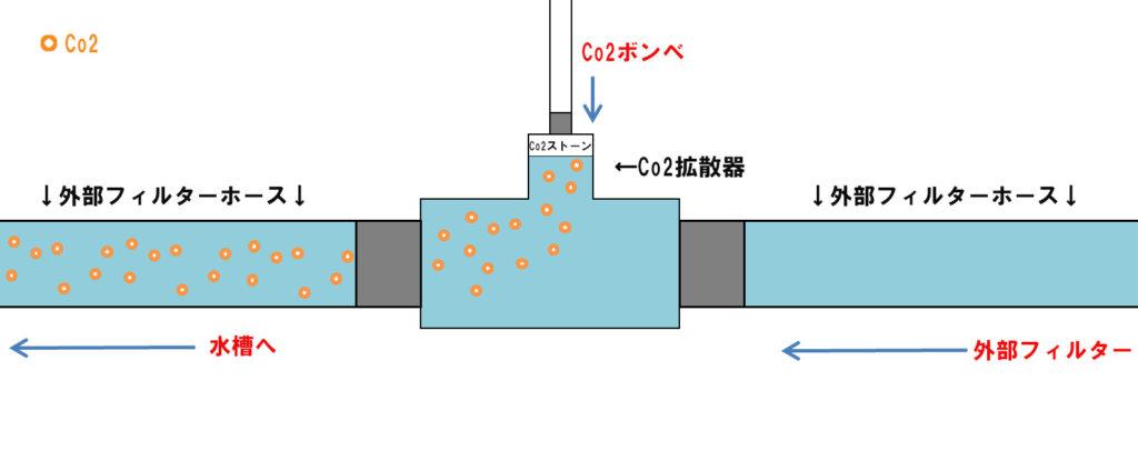 Co2直添イメージ図