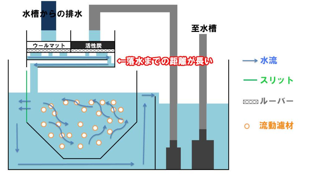 オーバーフロー水槽での流動ろ過システム図