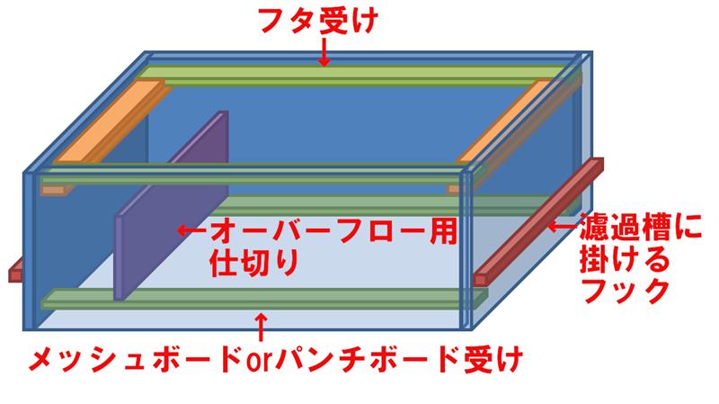 ウールボックスイメージ図