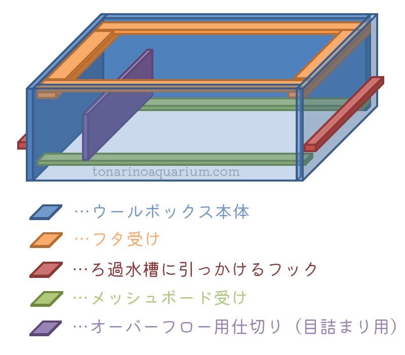 ウールボックスの設計図