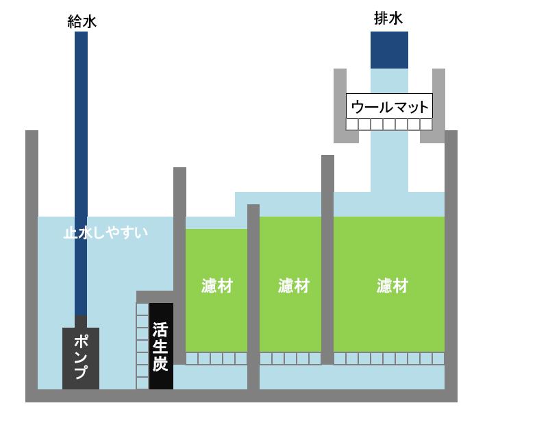 オーバーフロー水槽の濾過槽仕切りに活性炭を設置する図