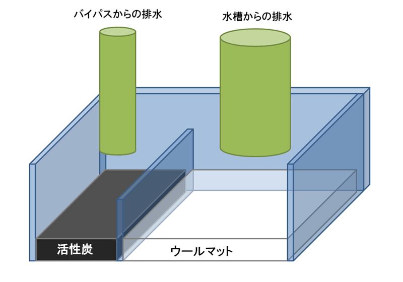 ウールボックスに活性炭を設置する図