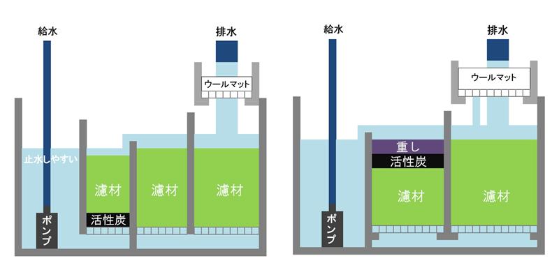 オーバーフロー水槽の濾過槽に活性炭を設置している図