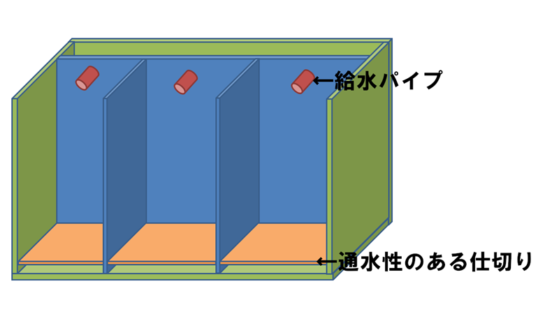 背面濾過と底面濾過の簡易図