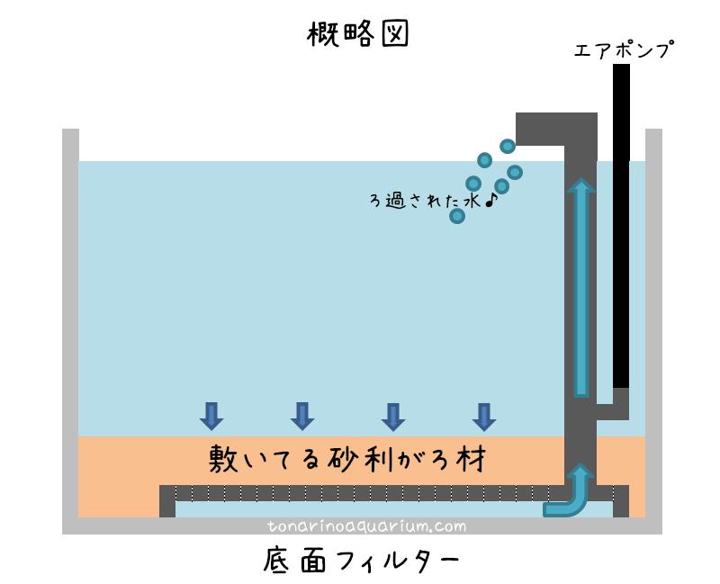底面フィルターの構造イメージ概略図