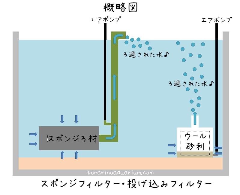 投げ込みフィルターの構造イメージ概略図
