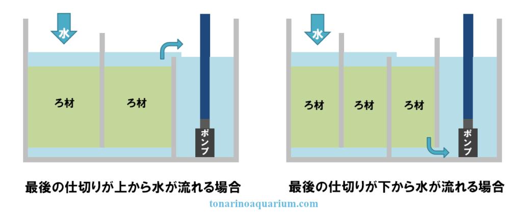 サンプの最後の仕切りが上から水が流れてくる場合と下からの違い