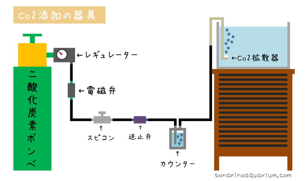 co2添加の使用イメージ
