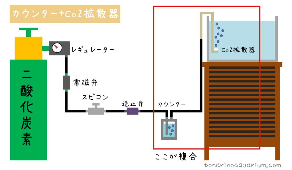 カウンターとCo2拡散器を使用した場合のイメージ