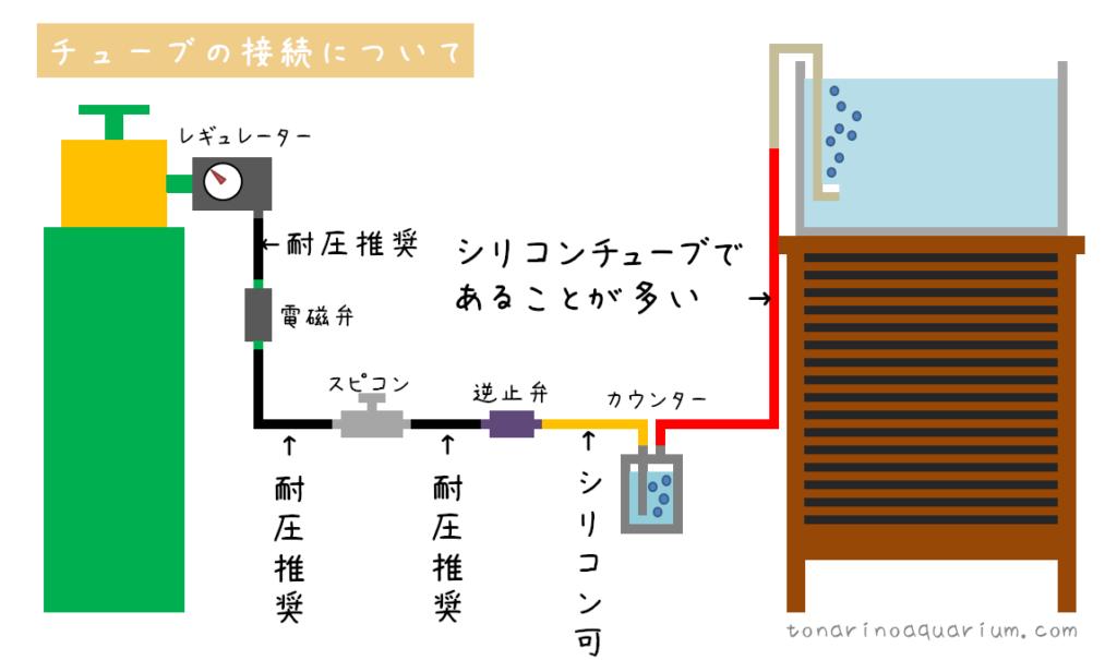Co2で使用するチューブのイメージ